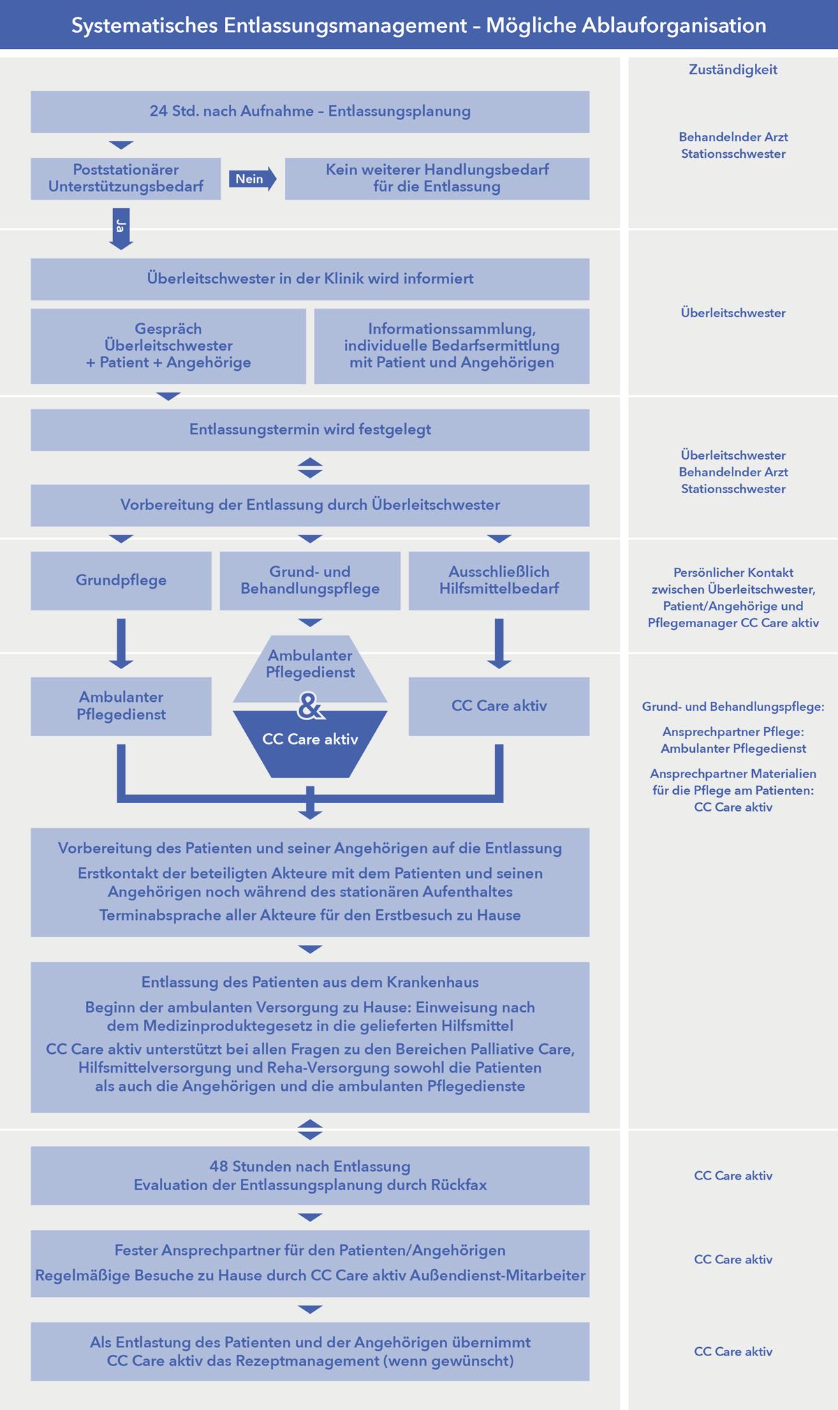 Ablaufdiagramm CC care aktiv