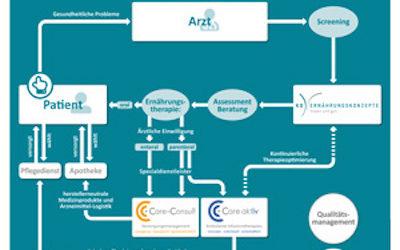 CC care aktiv ist jetzt Ernährungsnetzwerkpartner
